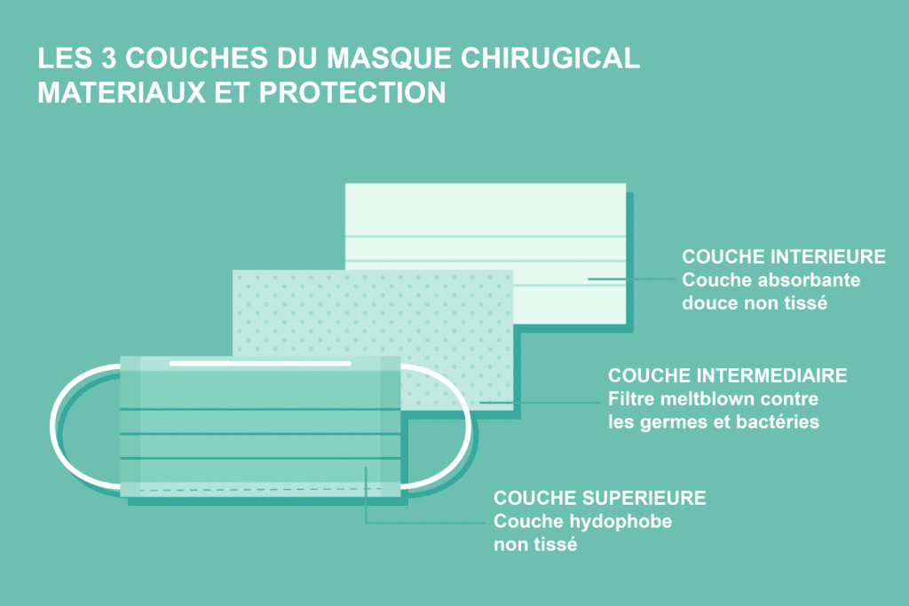 Les 3 couches du masque chirurgical
